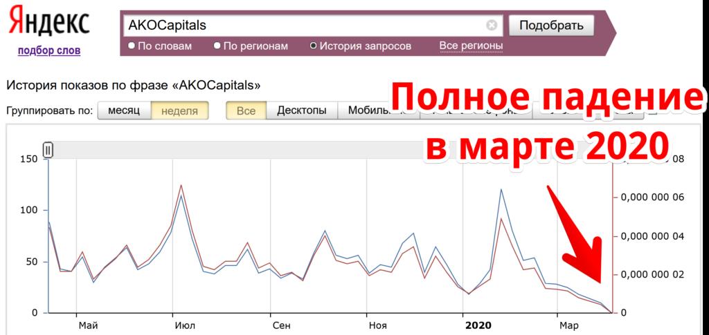 Эту информацию можно без проблем проверить в Яндекс статистике запросов: