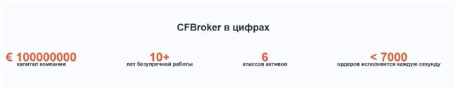 На сайте компании указано, что брокер предоставляет услуги более 10 лет